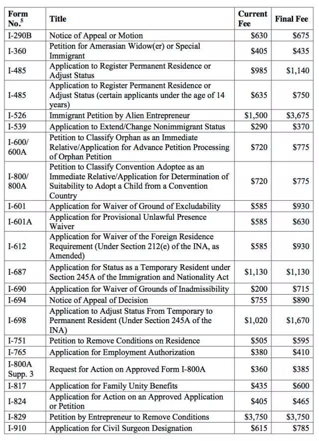 Uscis Increase Fees In December Publications Streit Su